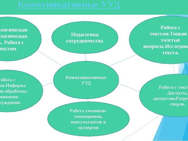 Коммуникативные УУД Педагогика сотрудничества Работа учеников- помощников, ко...