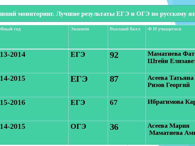 Внешний мониторинг. Лучшие результаты ЕГЭ и ОГЭ по русскому языку №п./п Учеб...