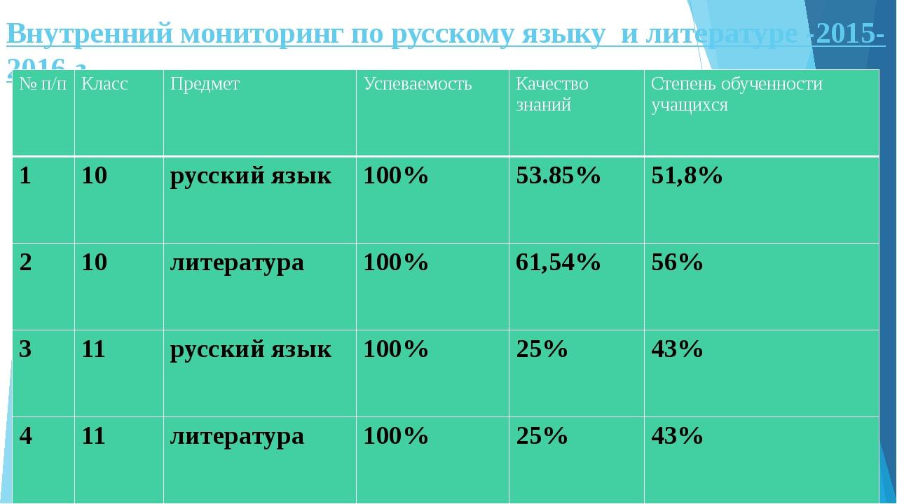 Внутренний мониторинг по русскому языку и литературе -2015-2016 г № п/п Класс...