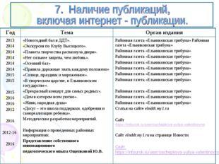 ГодТемаОрган издания 2013 2014 2014 2014 2014 2014 2015 2015 2015 2016 2016