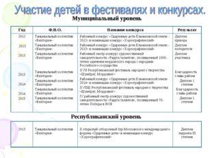 . Муниципальный уровень ГодФ.И.О.Название конкурсаРезультат 2012 2013 2013