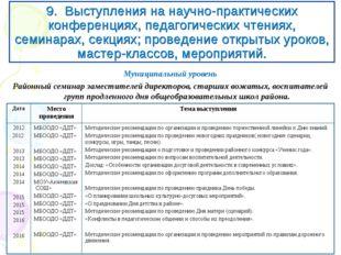 9. Выступления на научно-практических конференциях, педагогических чтениях, с