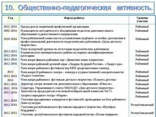 ГодФорма работыУровень участия 2012-2016 2002-2016 2010-2016 2013-2015 201