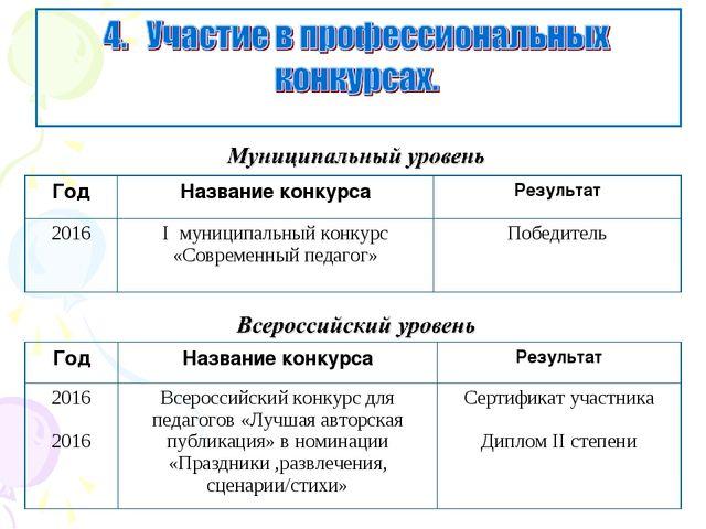 ГодНазвание конкурсаРезультат 2016I муниципальный конкурс «Современный пед...