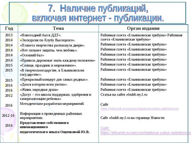 ГодТемаОрган издания 2013 2014 2014 2014 2014 2014 2015 2015 2015 2016 2016...