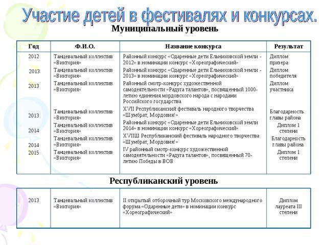. Муниципальный уровень ГодФ.И.О.Название конкурсаРезультат 2012 2013 2013...