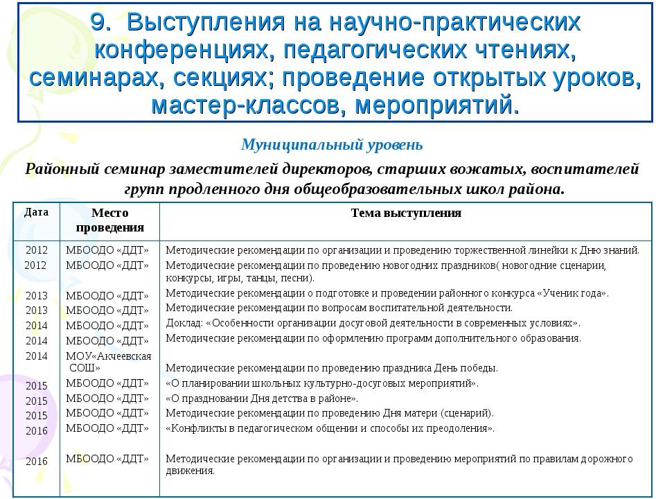 9. Выступления на научно-практических конференциях, педагогических чтениях, с...
