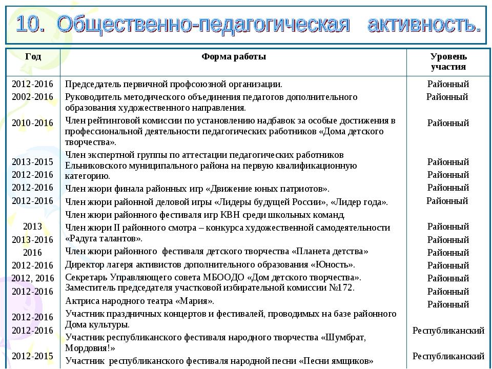 ГодФорма работыУровень участия 2012-2016 2002-2016 2010-2016 2013-2015 201...