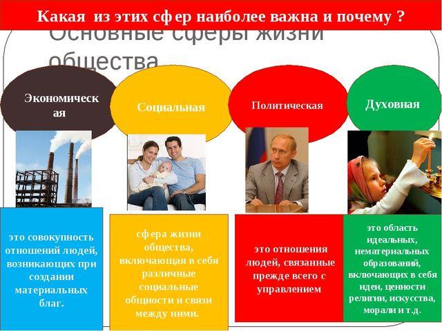 Основные сферы жизни общества Экономическая Социальная Политическая Духовная...