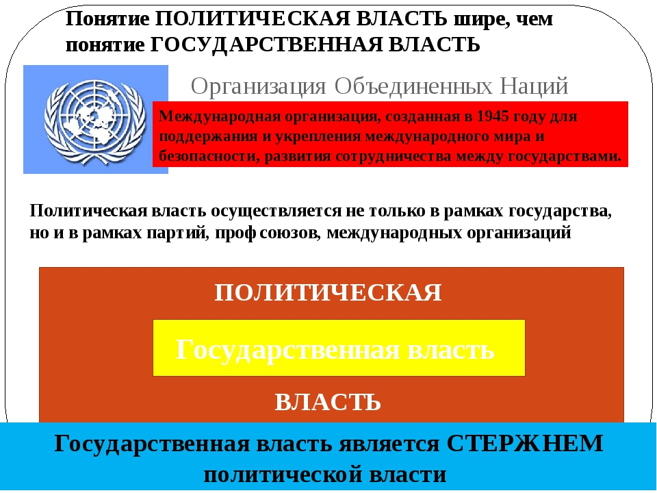 Организация Объединенных Наций Международная организация, созданная в 1945 го...