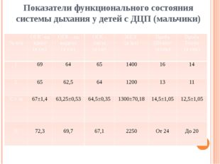 Показатели функционального состояния системы дыхания у детей с ДЦП (мальчики)