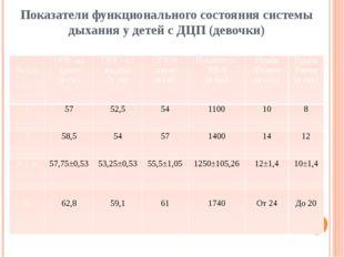 Показатели функционального состояния системы дыхания у детей с ДЦП (девочки)