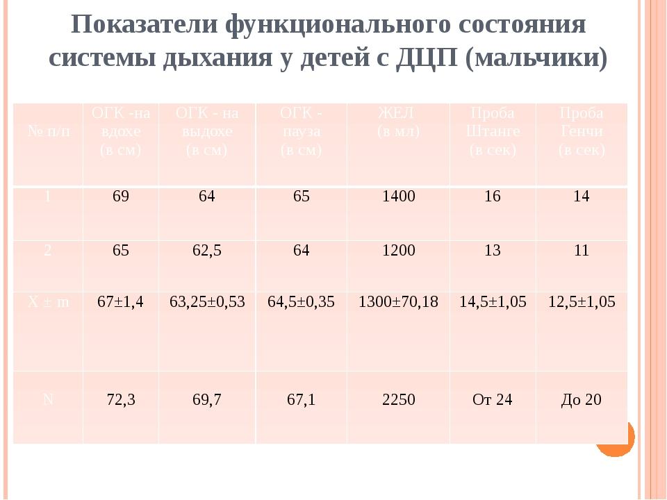 Показатели функционального состояния системы дыхания у детей с ДЦП (мальчики)...