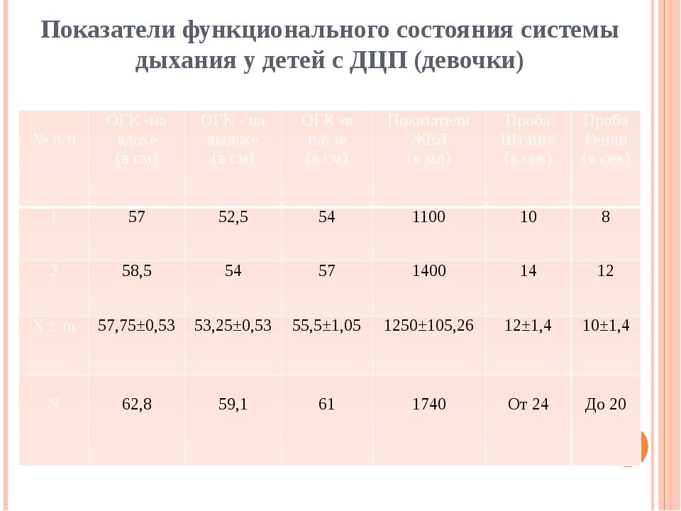 Показатели функционального состояния системы дыхания у детей с ДЦП (девочки)...