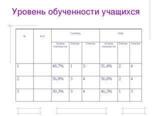 Уровень обученности учащихся № Ф.И. Сентябрь Май Уровень обученности Рейтинг