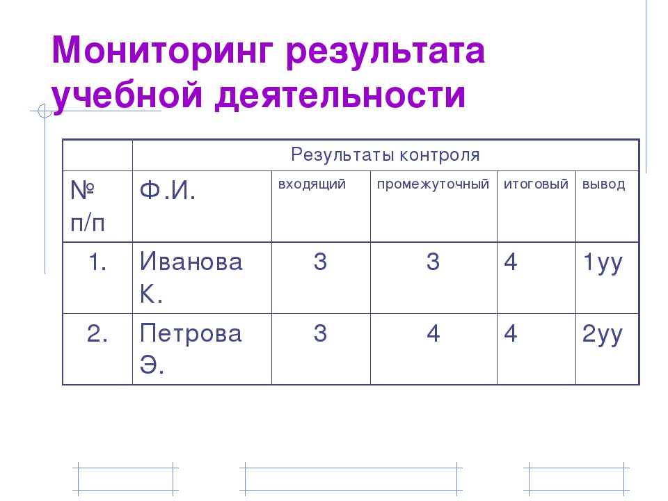 Мониторинг результата учебной деятельности Результаты контроля № п/п Ф.И. вхо...