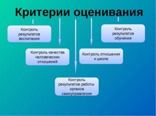 Критерии оценивания Контроль результатов воспитания Контроль результатов обуч
