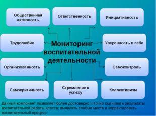 Мониторинг воспитательной деятельности Общественная активность Ответственност