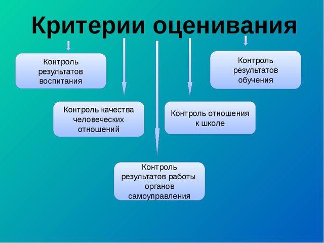 Критерии оценивания Контроль результатов воспитания Контроль результатов обуч...