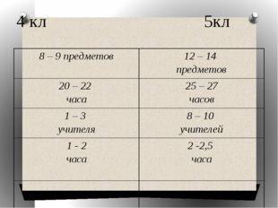 4 кл 5кл 8 – 9 предметов 12 – 14 предметов 20 – 22 часа 25 – 27 часов 1 – 3 у