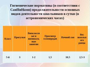 Гигиенические нормативы (в соответствии с СанПиНами) продолжительности основн