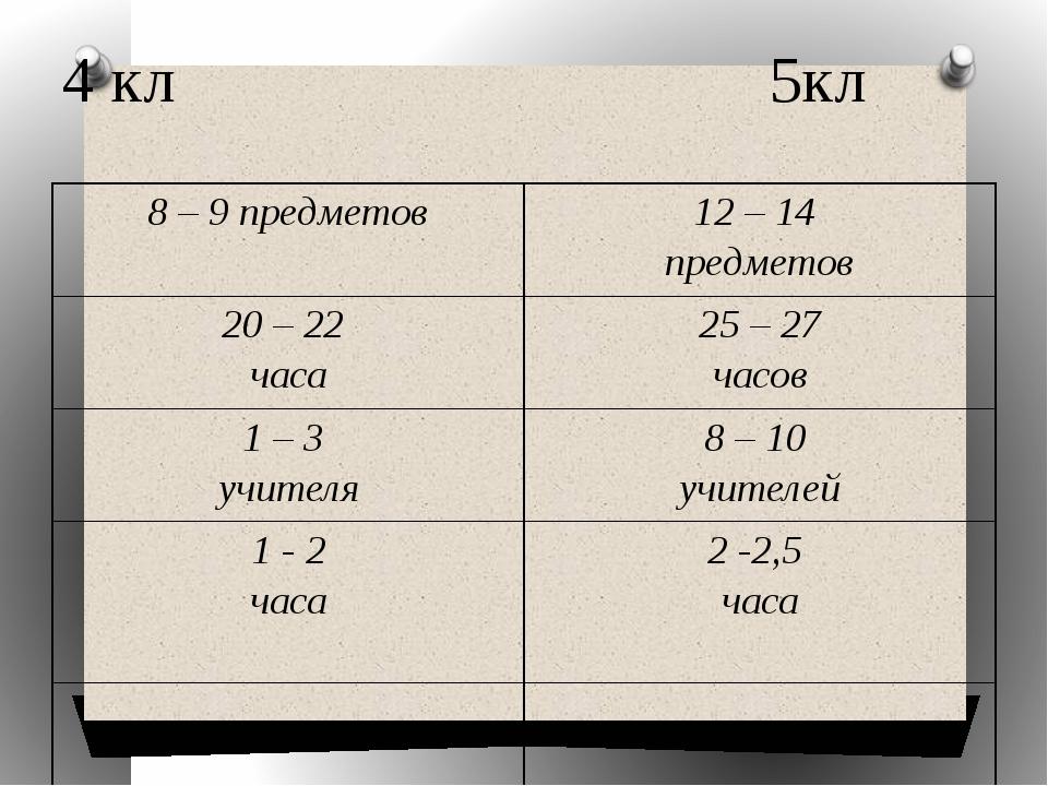 4 кл 5кл 8 – 9 предметов 12 – 14 предметов 20 – 22 часа 25 – 27 часов 1 – 3 у...