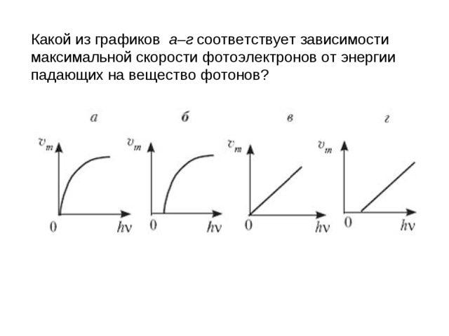 Какой из графиков а–г соответствует зависимости максимальной скорости фотоэле...