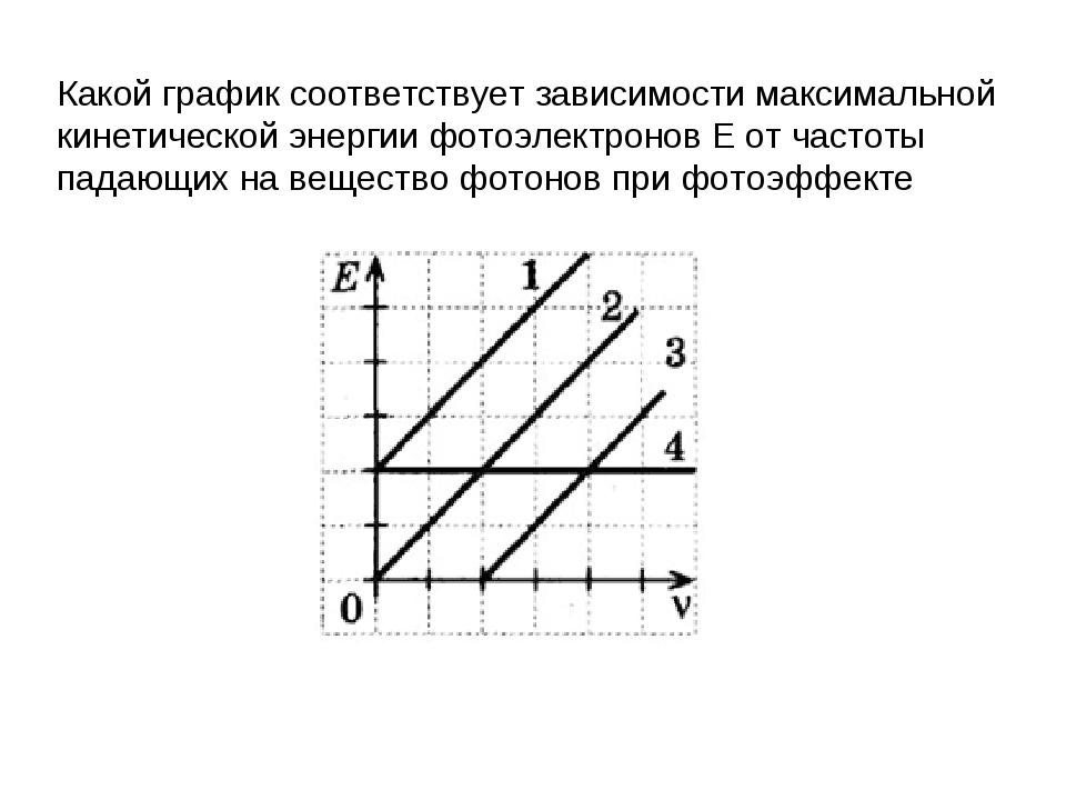 Какой график соответствует зависимости максимальной кинетической энергии фото...