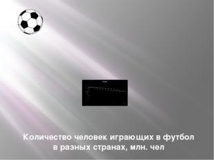 Количество человек играющих в футбол в разных странах, млн. чел