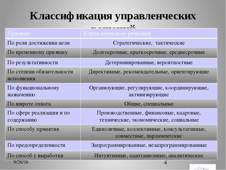 2. Управленческие Решения В Менеджменте, Классификация Управленческих Решений.шпаргалка