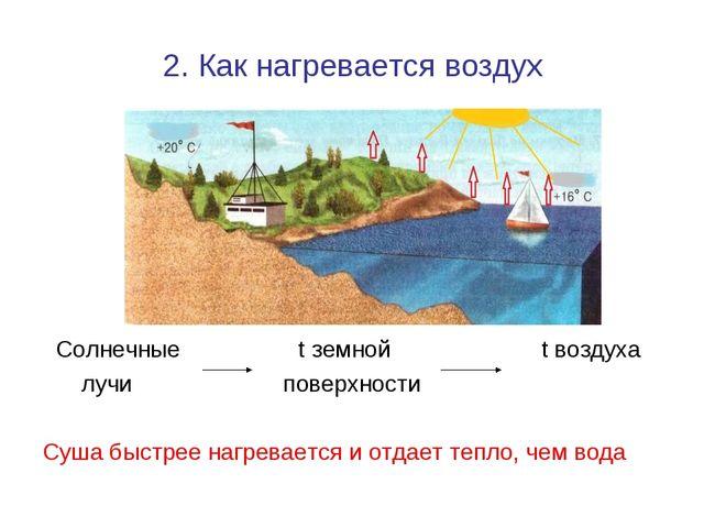 2. Как нагревается воздух Солнечные t земной t воздуха лучи поверхности Суша...
