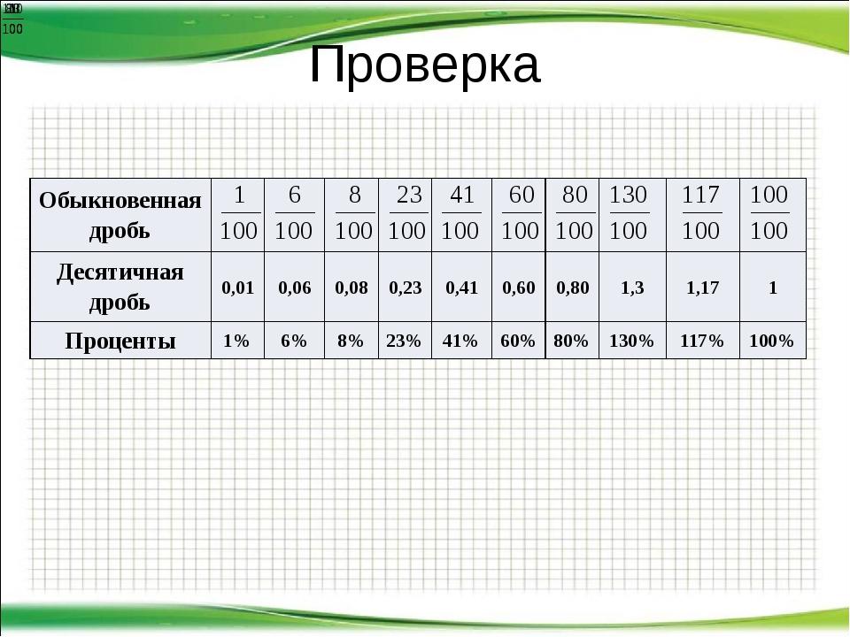 Проверка Обыкновенная дробь Десятичная дробь 0,01 0,06 0,08 0,23 0,41 0,60 0,...