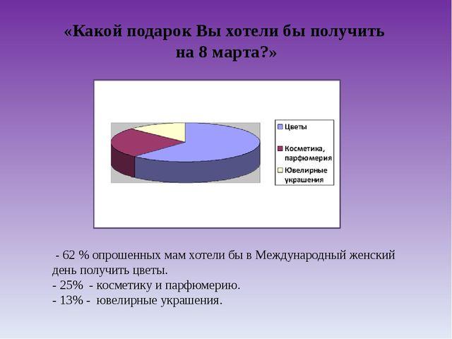 «Какой подарок Вы хотели бы получить на 8 марта?» - 62 % опрошенных мам хотел...