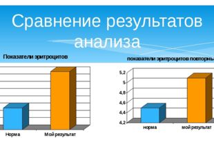 Сравнение результатов анализа