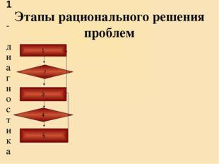 Этапы рационального решения проблем 1 - диагностика проблема; 2 - формулировк