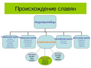 Происхождение славян Западные Поляки Чехи словаки Восточные Русские Украинцы