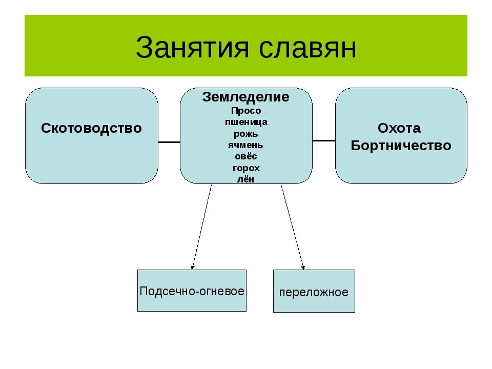 Занятия славян Подсечно-огневое переложное