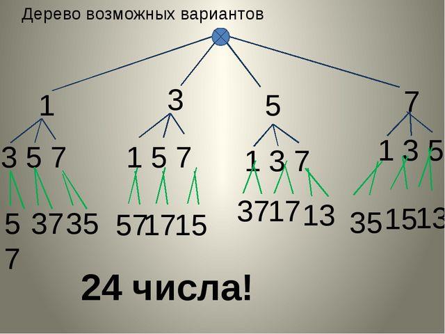 Дерево возможных вариантов 1 3 5 7 3 1 5 7 5 1 3 7 7 1 3 5 57 37 35 24 числа...