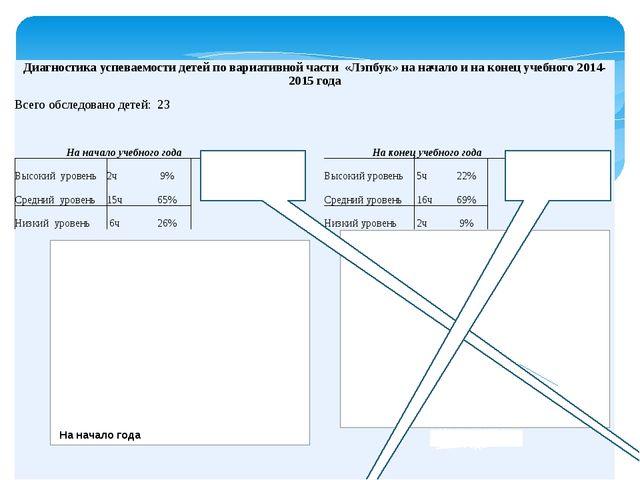 На конец года года Низкий уровень снизился на 17% (на 4чел) Высокий уровень у...