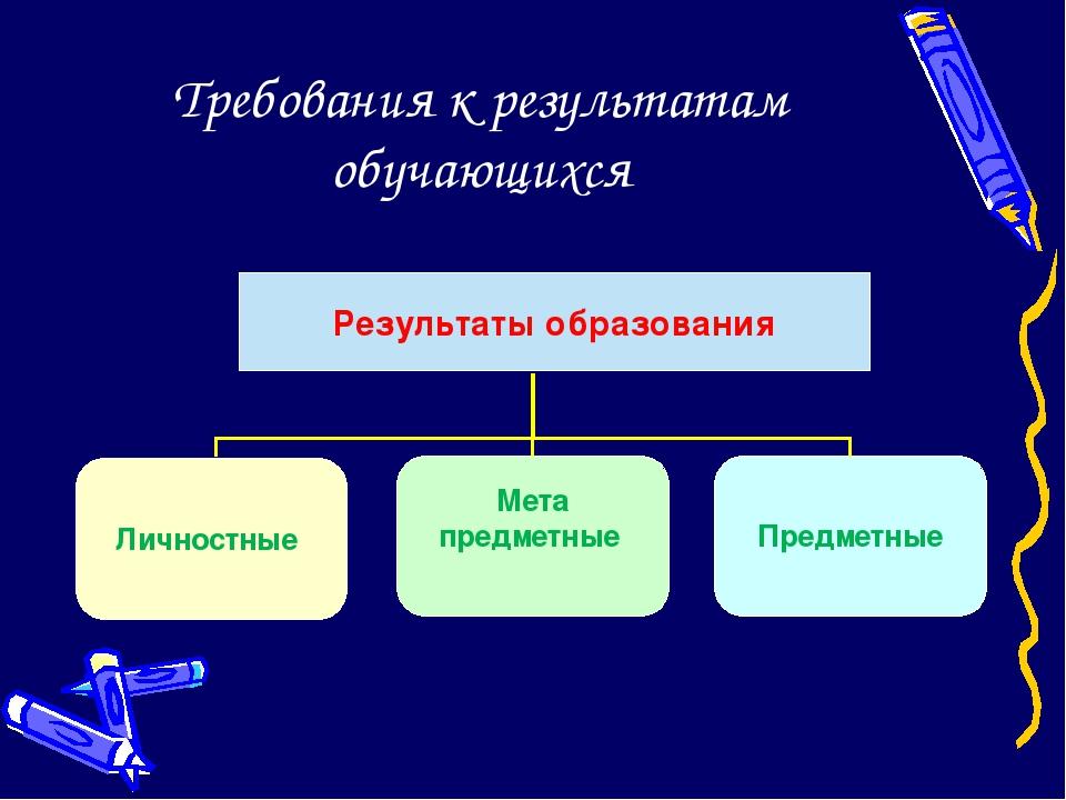 Требования к результатам обучающихся Результаты образования Личностные Предме...