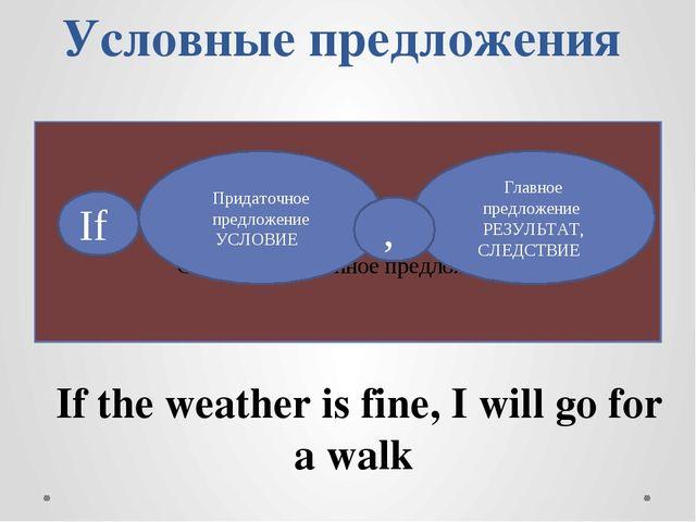 Условные предложения Сложноподчиненное предложение Придаточное предложение УС...