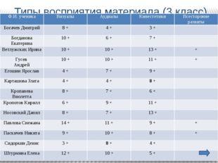 Типы восприятия материала (3 класс) Ф.И. ученика Визуалы Аудиалы Кинестетики