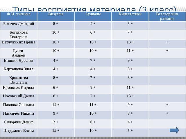 Типы восприятия материала (3 класс) Ф.И. ученика Визуалы Аудиалы Кинестетики...