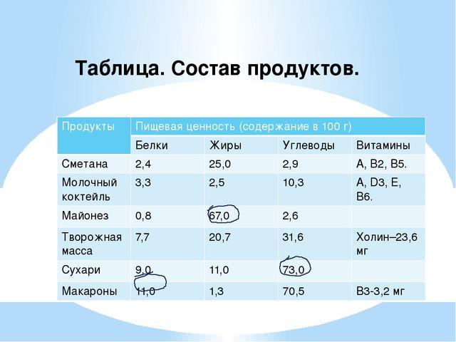 Таблица. Состав продуктов. Продукты Пищевая ценность(содержание в 100 г) Белк...