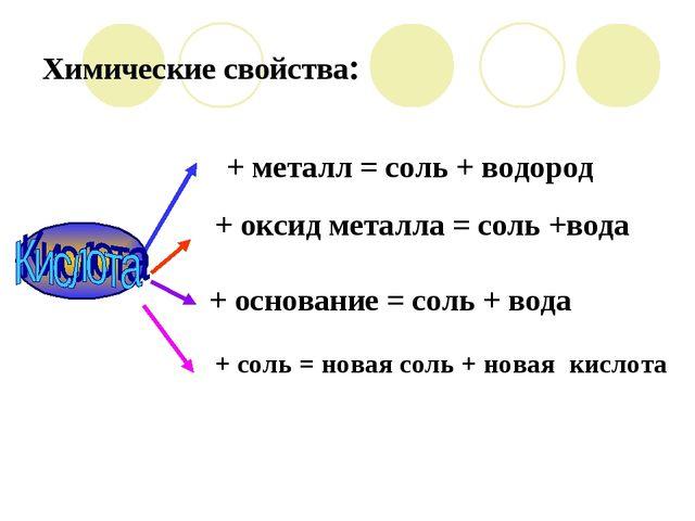 Химические свойства: + соль = новая соль + новая кислота + основание = соль +...