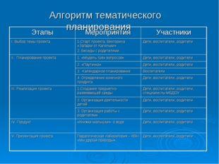 Алгоритм тематического планирования ЭтапыМероприятияУчастники I. Выбор тем