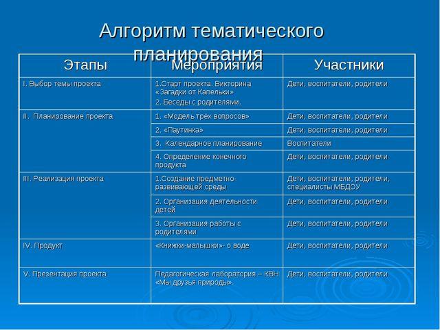 Алгоритм тематического планирования ЭтапыМероприятияУчастники I. Выбор тем...