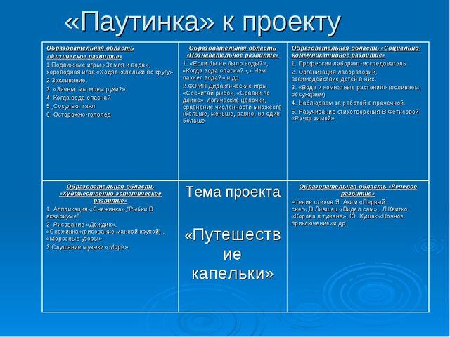 «Паутинка» к проекту Образовательная область «Физическое развитие» 1.Подвижны...