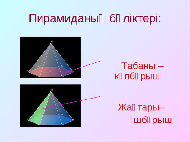 Пирамиданың бөліктері: Табаны – көпбұрыш Жақтары– үшбұрыш
