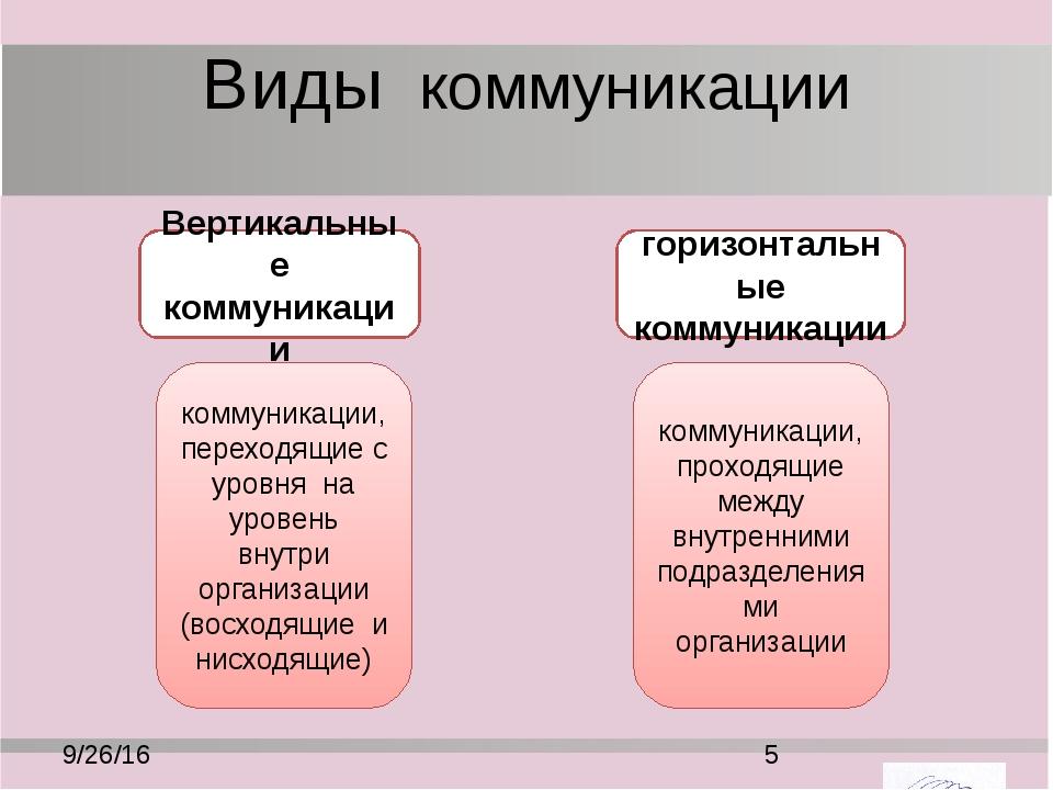 Виды коммуникации формальные коммуникации неформальные коммуникации коммуника...